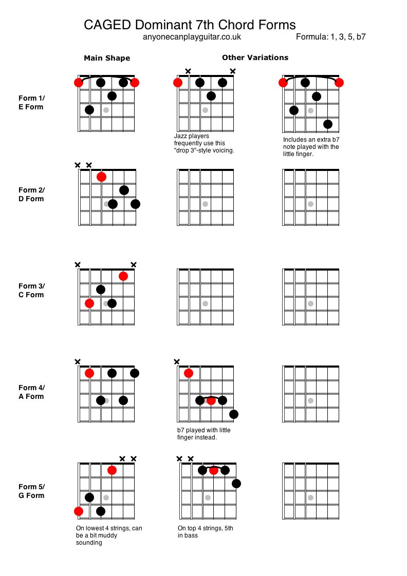 Dominant 7th Chords Anyone Can Play Guitar