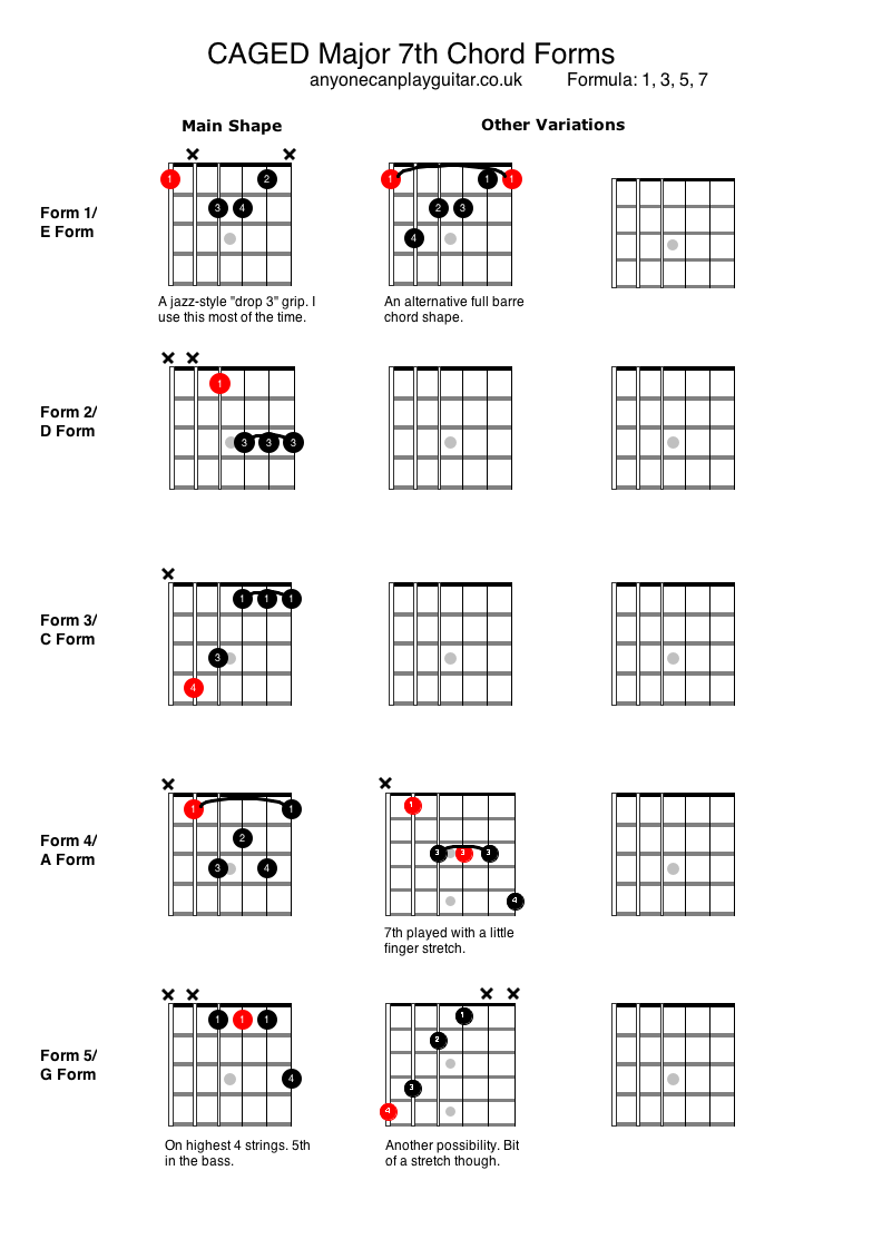 Major 7th Chords Anyone Can Play Guitar