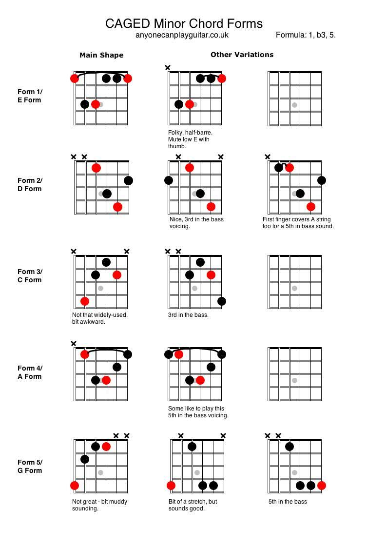 Minor Chords Anyone Can Play Guitar