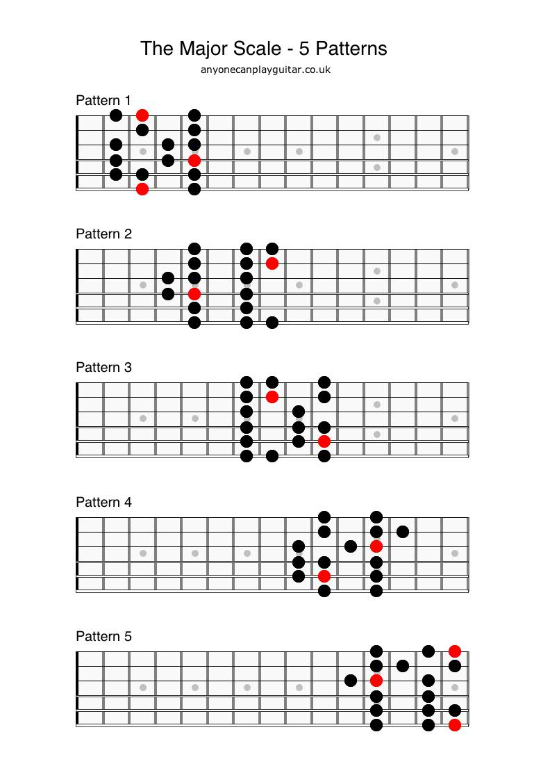 The Major Scale - Anyone Can Play Guitar