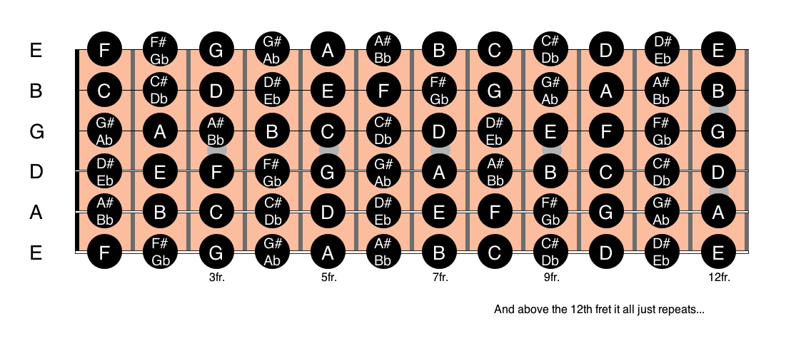 image relating to Guitar Fretboard Notes Printable named The Notes Upon The Fretboard - Absolutely everyone Can Perform Guitar