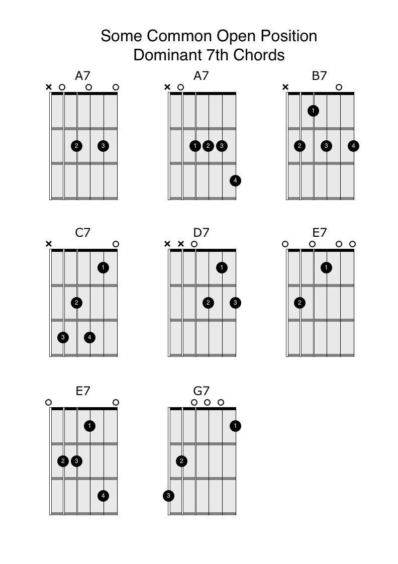 photograph relating to Printable Guitar Chords called Open up-Point 7th Chords - All people Can Engage in Guitar