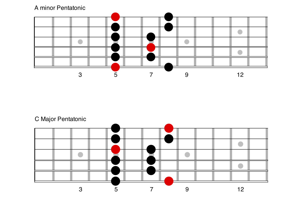 Pentatonic Guitar Scales : the major pentatonic scale anyone can play guitar ~ Hamham.info Haus und Dekorationen