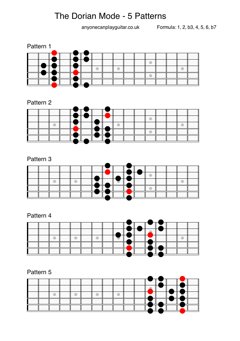 It is an image of Printable Guitar Scales pertaining to dorian