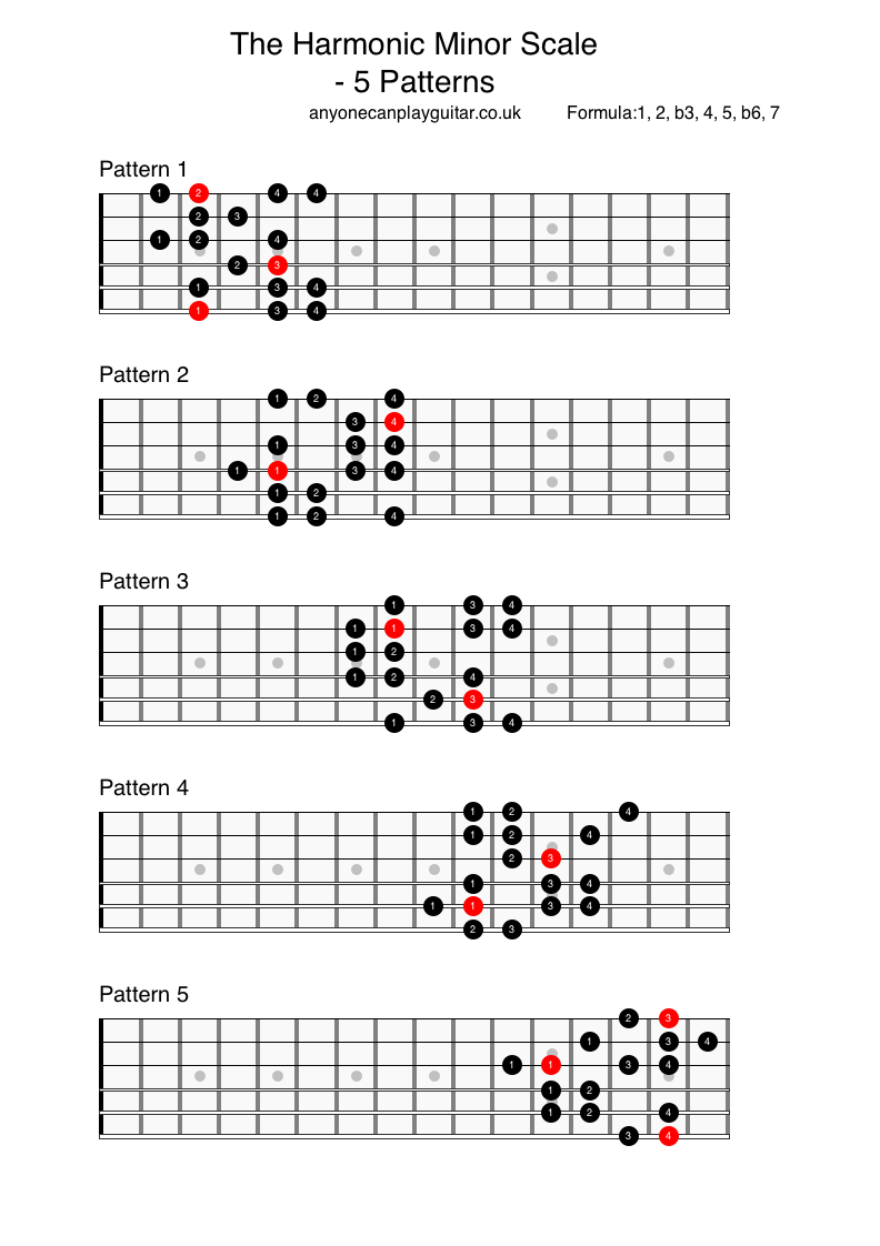 The Harmonic Minor Scale - Anyone Can Play Guitar