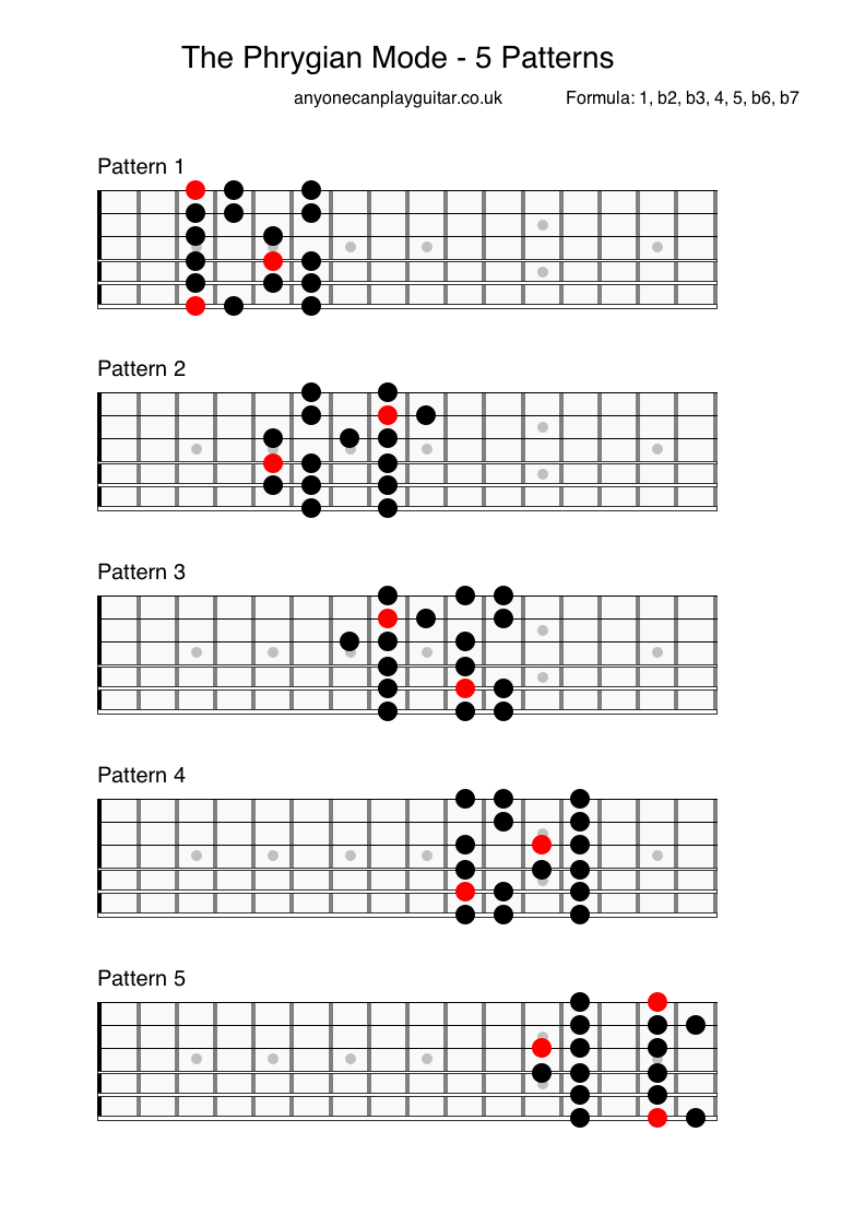 The Phrygian Mode - Anyone Can Play Guitar