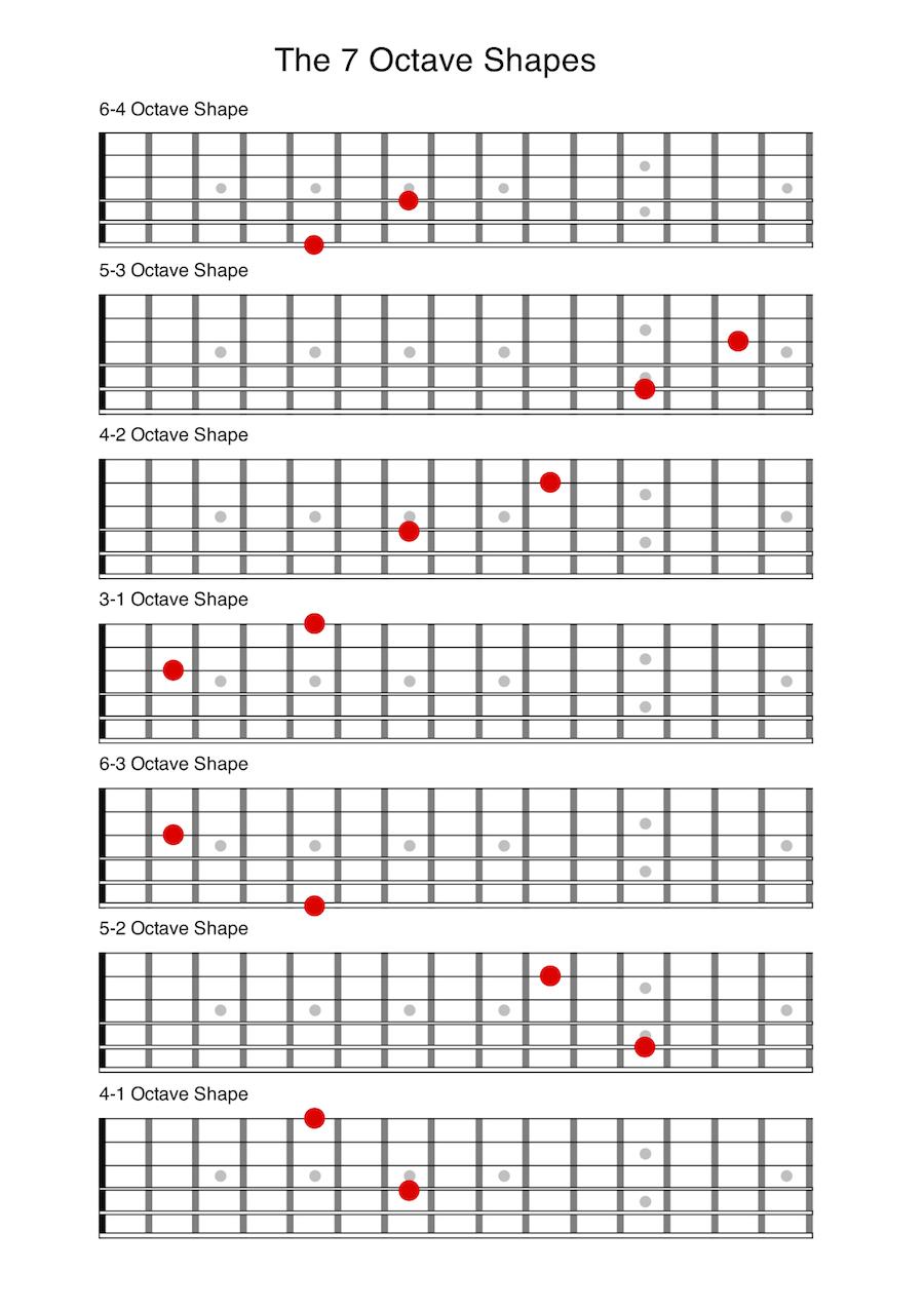 Resultado de imagen de octaves on guitar a